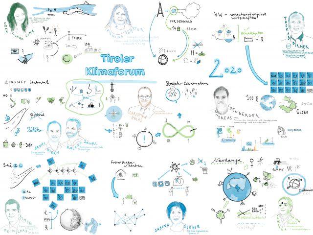 Das Klimaforum wurde grafisch begleitet von Anna Wacholder.